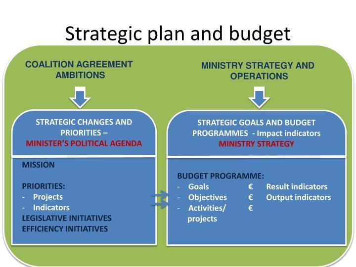 Strategic plan and budget