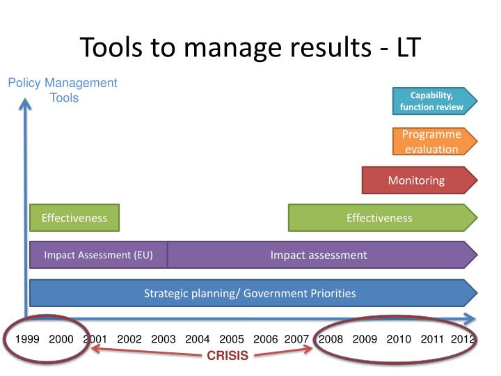 Tools to manage results - LT