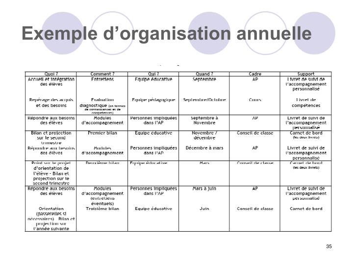 Exemple d'organisation annuelle