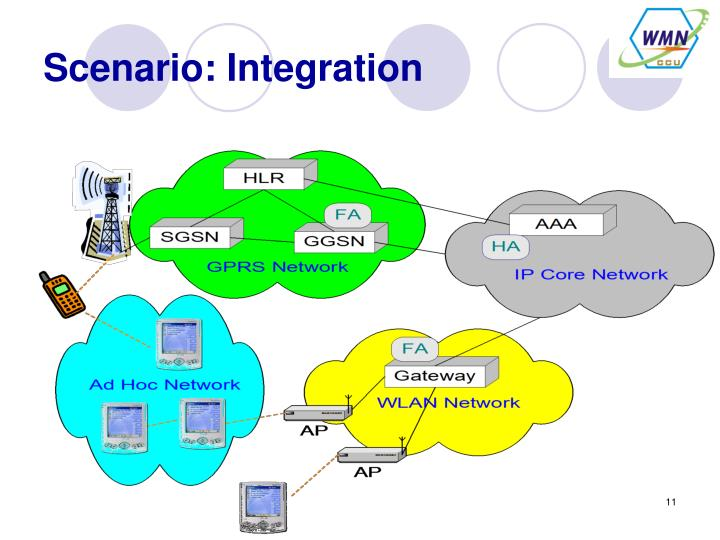 Scenario: Integration