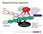 blueprint driven approach