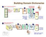 building domain dictionaries