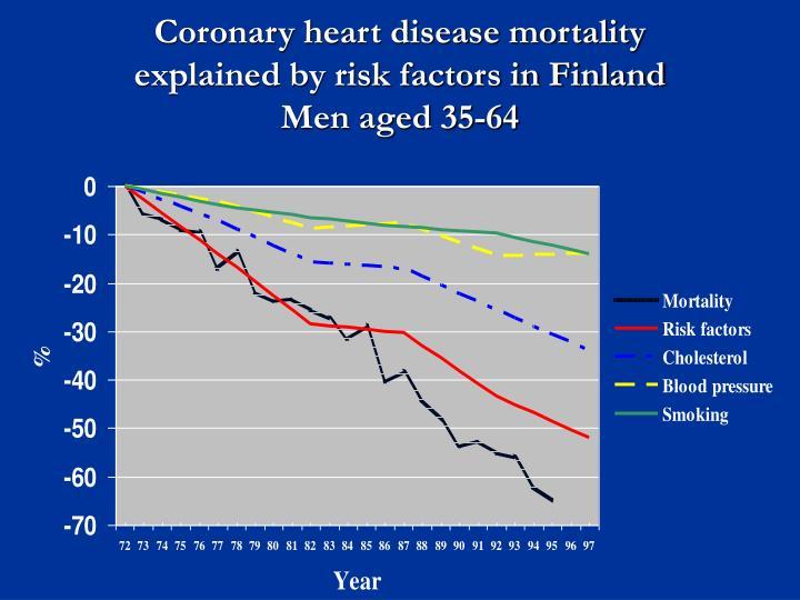 Coronary heart disease mortality