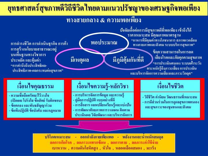 ยุทธศาสตร์สุขภาพดีวิถีชีวิตไทยตามแนวปรัชญาของเศรษฐกิจพอเพียง