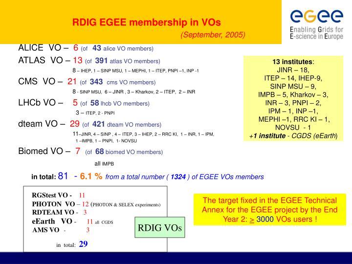 RDIG EGEE membership in VOs