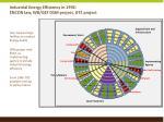 industrial energy efficiency in 1992 encon law wb gef dsm project gtz project