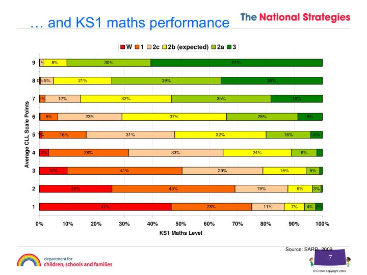 … and KS1 maths performance