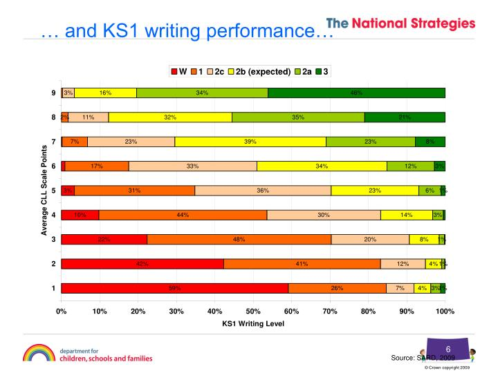 … and KS1 writing performance…