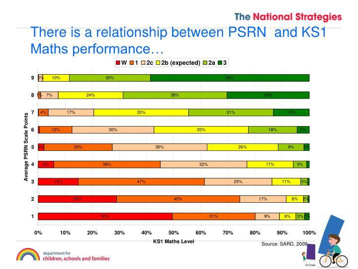 There is a relationship between PSRN  and KS1 Maths performance…