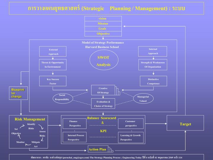 การวางแผนยุทธศาสตร์ (