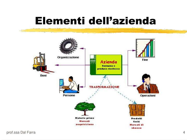 Elementi dell'azienda