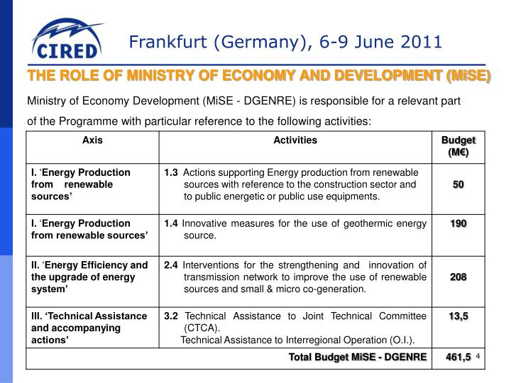THE ROLE OF MINISTRY OF ECONOMY AND DEVELOPMENT (MiSE)