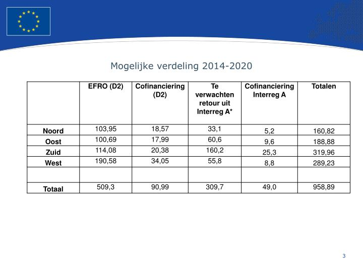 Mogelijke verdeling 2014 2020