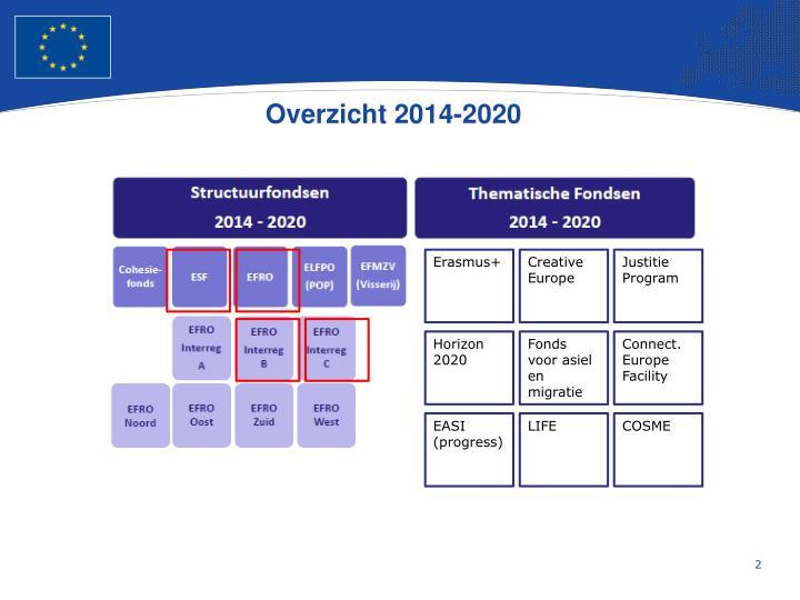 Overzicht 2014 2020