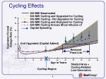 cycling effects