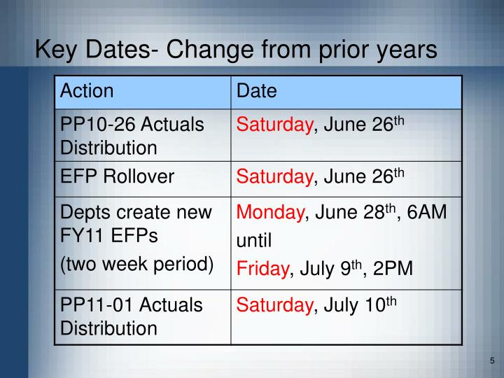 Key Dates- Change from prior years