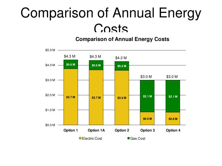 Comparison of Annual Energy Costs