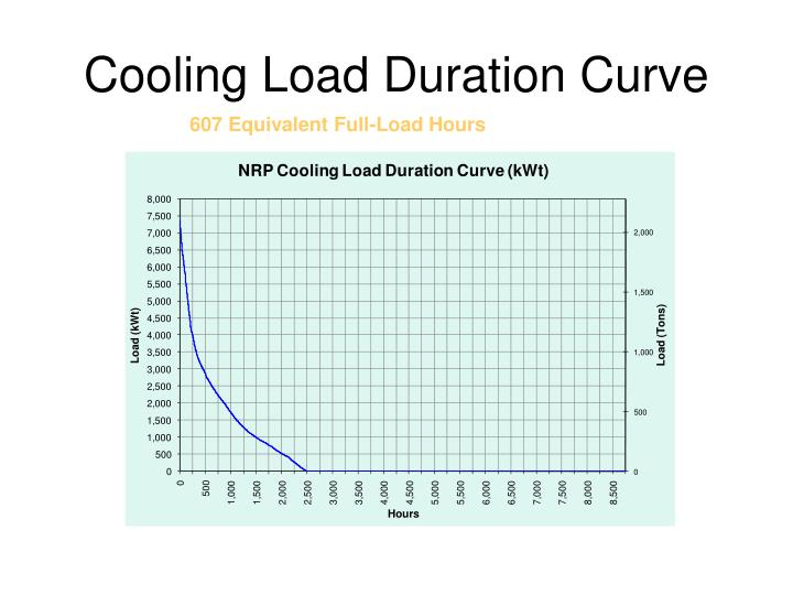 Cooling Load Duration Curve