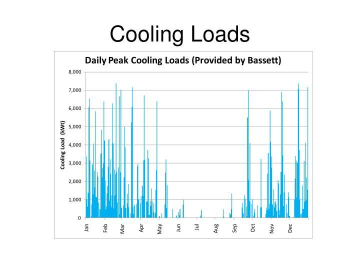Cooling Loads