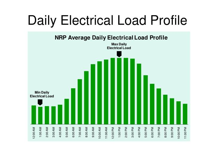 Daily Electrical Load Profile