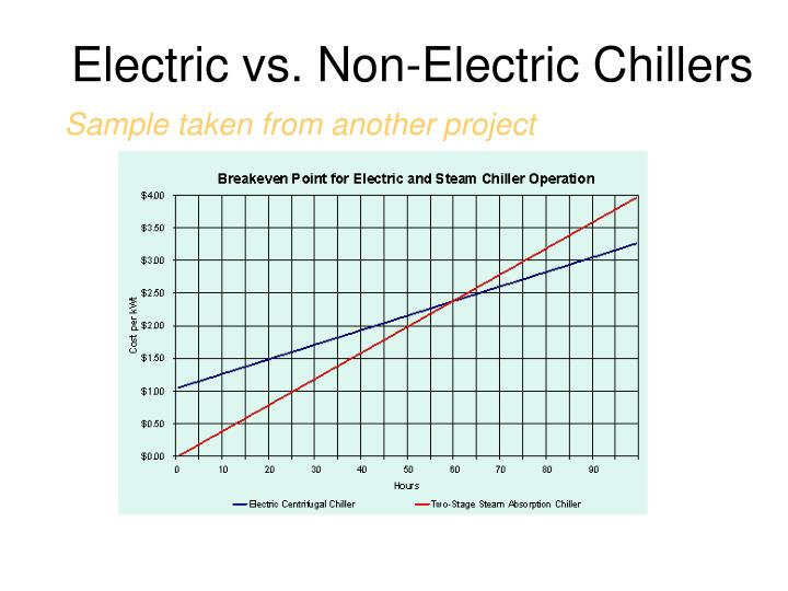 Electric vs. Non-Electric Chillers