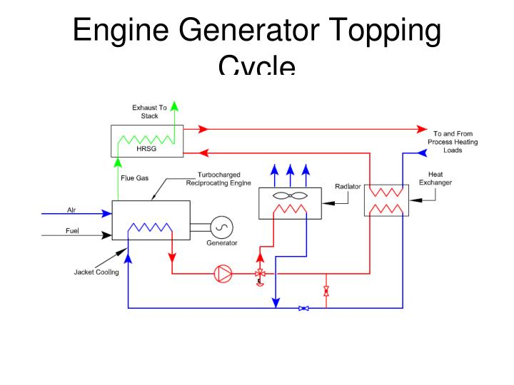Engine Generator Topping Cycle