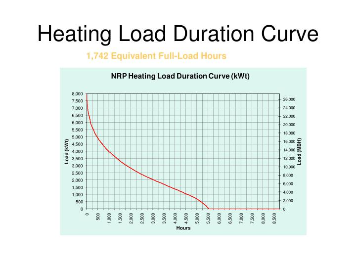 Heating Load Duration Curve
