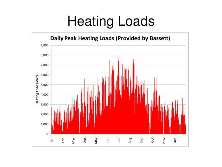 Heating Loads