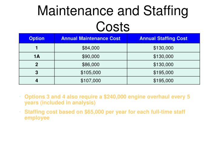 Maintenance and Staffing Costs