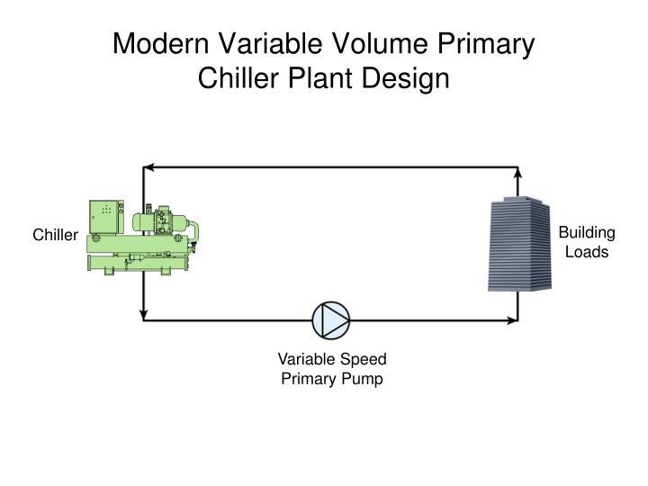 Modern Variable Volume Primary