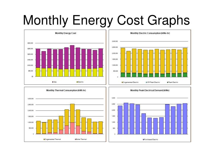 Monthly Energy Cost Graphs