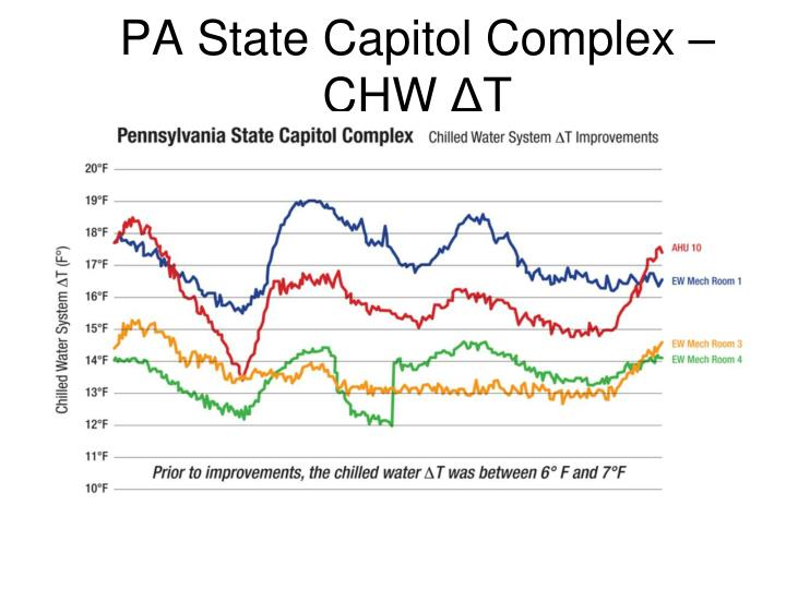 PA State Capitol Complex – CHW