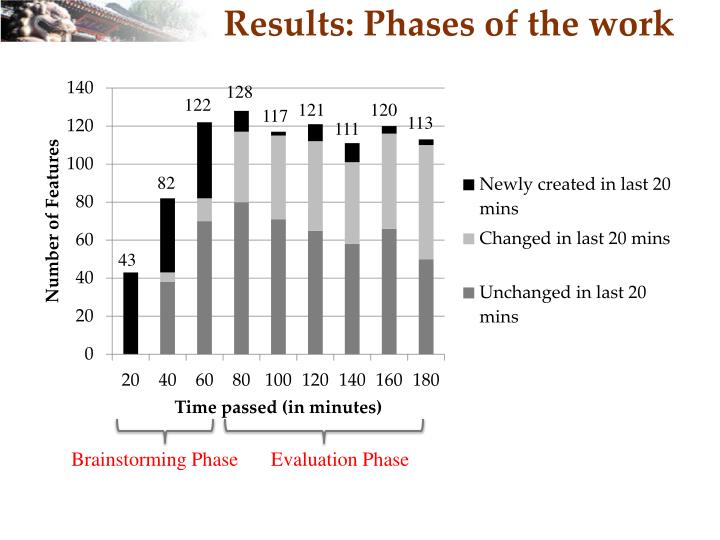 Results: Phases of the