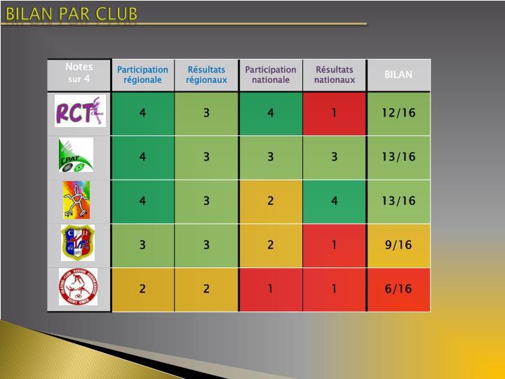 BILAN PAR CLUB