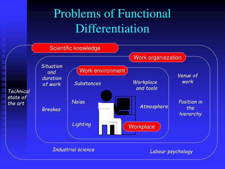 Problems of Functional Differentiation