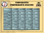 comparative performance analysis
