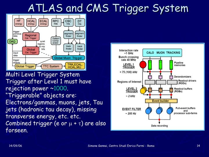 ATLAS and CMS Trigger System