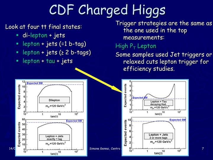 CDF Charged Higgs