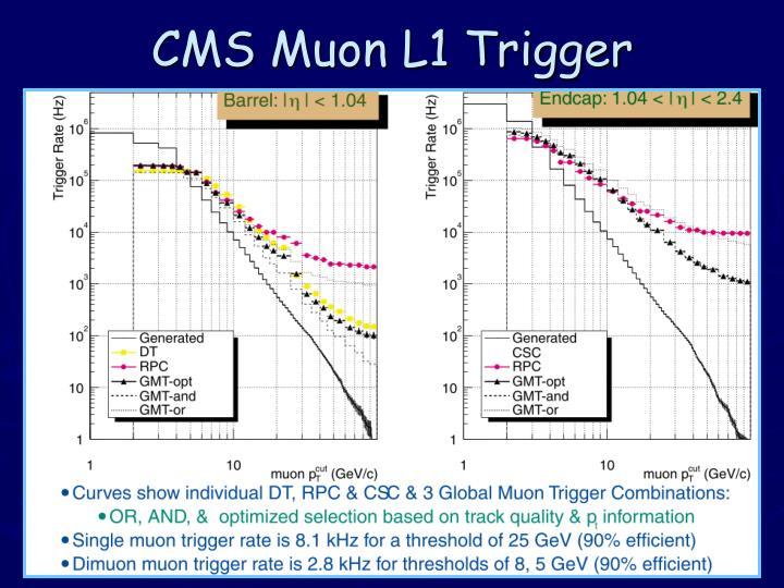 CMS Muon L1 Trigger