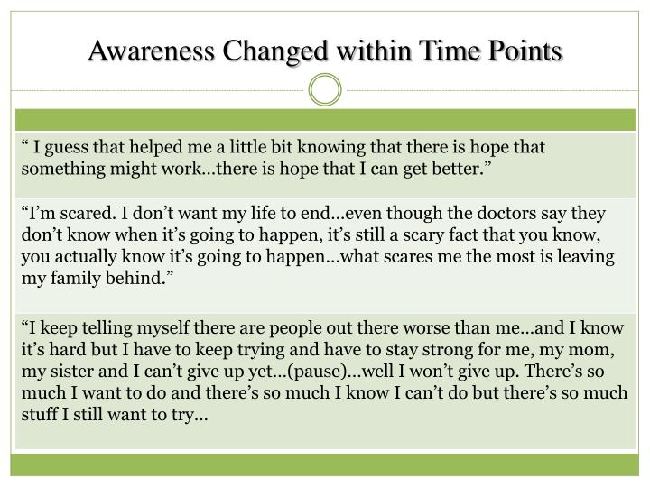 Awareness Changed within Time Points