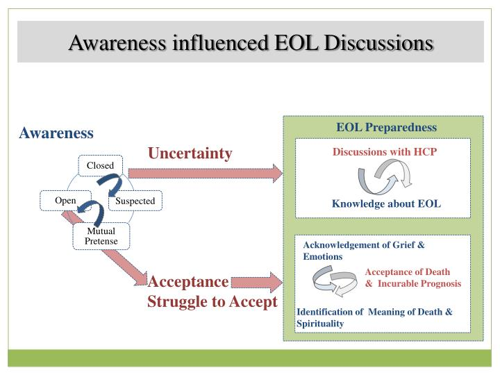 Awareness influenced EOL Discussions