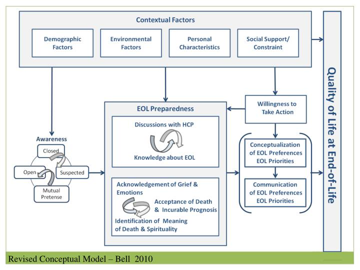 Revised Conceptual Model – Bell  2010