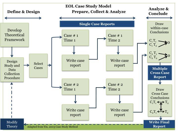 EOL Case Study Model