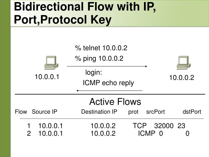 Bidirectional Flow with IP,