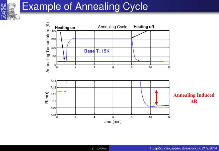 Example of Annealing Cycle