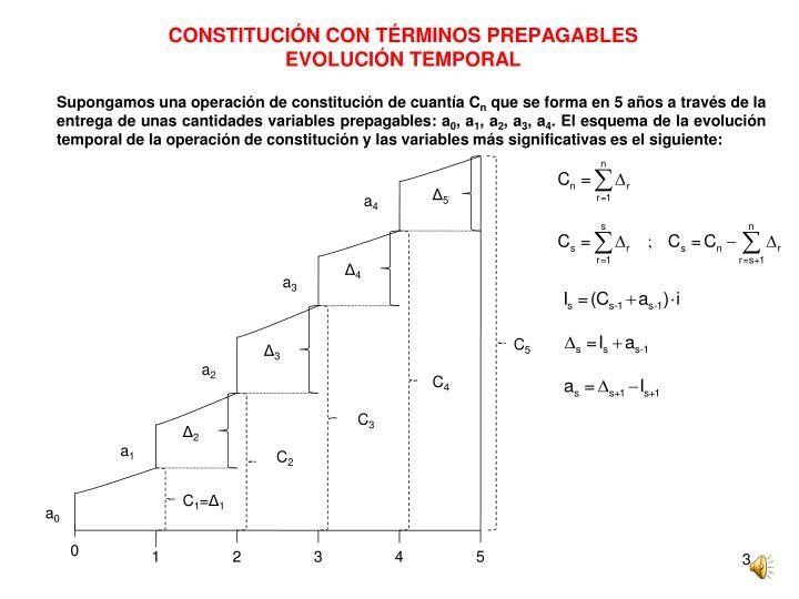 Constituci n con t rminos prepagables evoluci n temporal