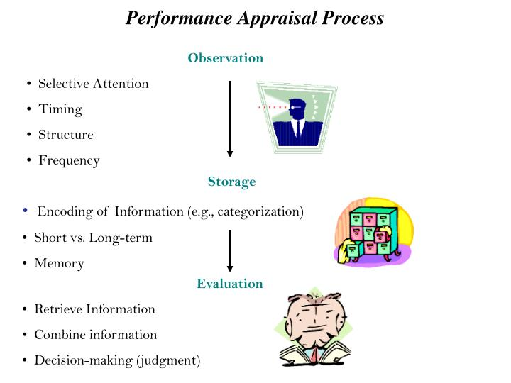 appraisal of performance Performance appraisals, or performance reviews, as they have traditionally been approached in organizations, are fundamentally flawed see why.