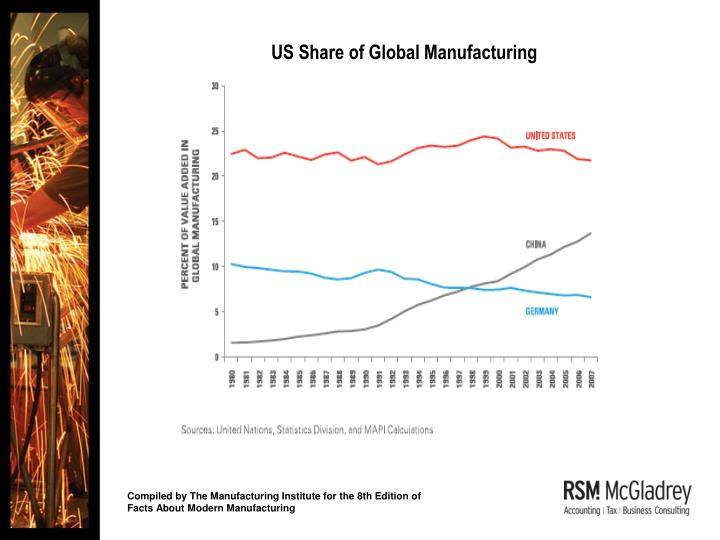 US Share of Global Manufacturing