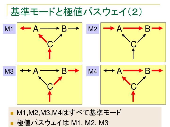 基準モードと極値パスウェイ(2)