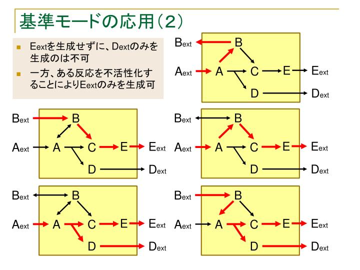 基準モードの応用(2)